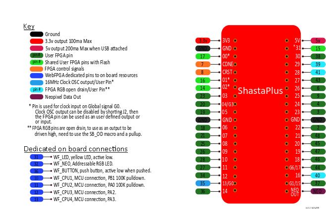 FPGA_block_diagram_revD